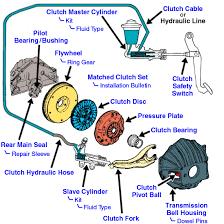 image result for slave cylinder location honda element element
