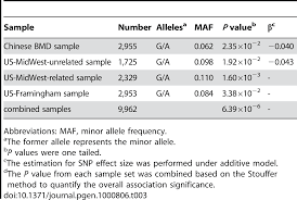square root of 289 genome wide association study identifies aldh7a1 as a novel