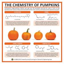 periodic graphics chemistry pumpkins october 12 2015