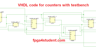 Test Benches In Vhdl Vhdl Code For Counters With Testbench Fpga4student Com