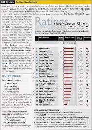 2013 honda pilot consumer reviews consumer reports ranks pilot mdx 1 2 among suvs with 3rd rows
