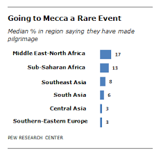 5 facts about the hajj pew research center