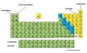 Elements In The Periodic Table 4 Answers What Are The Most Reactive Elements On The Periodic