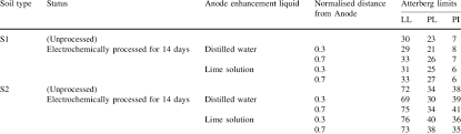 Water Properties Table Consistency Properties Of Soil With Lime And Distilled Water