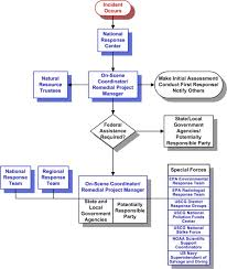6 best images of spcc spill response flow chart chemical spill