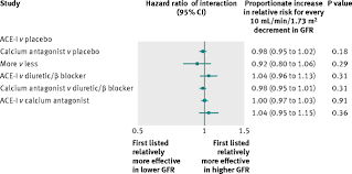 blood pressure lowering and major cardiovascular events in people
