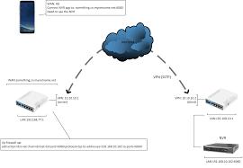 cara membuat vpn ip di mikrotik port forward to vpn mikrotik