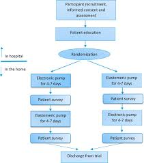 protocol for a randomised crossover trial to evaluate patient and