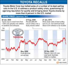 toyota us sales wrapup 2 us congress probes toyota recalls as impact spreads