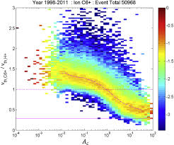 thermalization of heavy ions in the solar wind iopscience