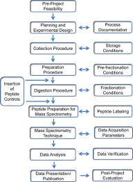 transformative impact of proteomics on cardiovascular health and