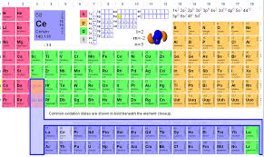 Learning The Periodic Table Kylie U0027s E Learning Journey Interactive Periodic Table