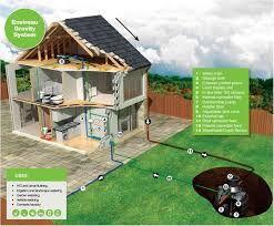 Sustainable Building Solutions Grey Water Recycling And Rainwater Harvesting Solution Data