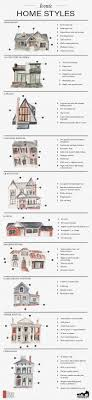 types of houses styles iconic home styles infographic house and architecture