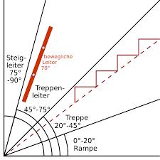 treppen din 18065 pdf treppensteigung