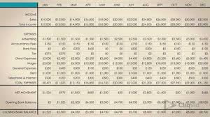 12 Month Profit And Loss Projection Excel Template What Is A Cashflow Forecast