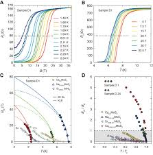 evidence for two dimensional ising superconductivity in gated mos2