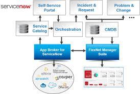 List Of Software by Software License Optimization Enterprise App Store