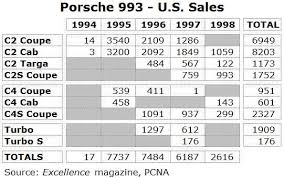 porsche 911 turbo production numbers 993 turbo production numbers 6speedonline porsche forum and