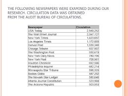 audit bureau of circulation usa newspaper