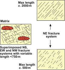 the modelling of fractured reservoirs constraints and potential