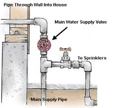 How To Shut Off The Water Supply - Kitchen sink water supply lines