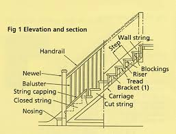 Stair Banister Parts Metal Stair Parts Iron Stair Baers Call 818 335 7443 Stair Parts