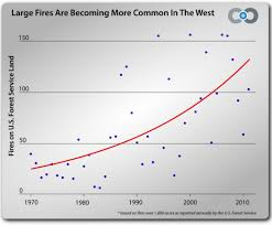 How Many Weeks In A Year by The Age Of Western Wildfires Climate Central