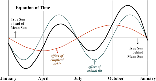Longitude Position In A Time by Positional Astronomy U003cbr U003ethe Sun U0027s Motion