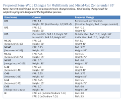 City Of Seattle Zoning Map by High Time For High Rise Reduced Rezones Do Not Reduce