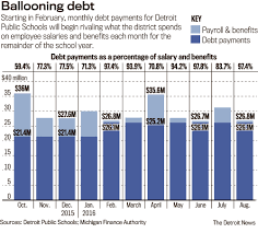 dps debt payments mount to unsustainable levels