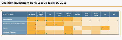 Investment Banking League Tables One Chart Which Will Tell You Whether You Work For A Top Tier Bank