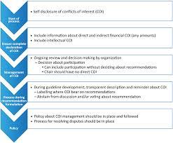 methodology manual for european association for cardio thoracic