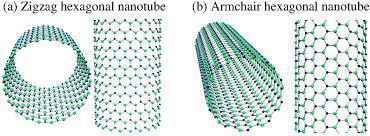 Zigzag Armchair Gallium Nitride Nanotube Wikipedia