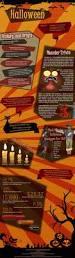 Origins Of Halloween In America by Happy Halloween Infographics Pinterest Halloween Happy