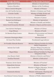 Us Cabinet Agencies United States Cabinet Positions Everdayentropy Com