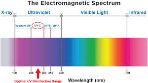 what is uv light how it works