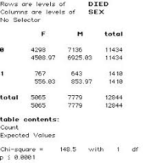 Chi Square P Value Table Tables And Chi Squared