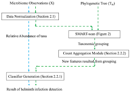 data free full text application of taxonomic modeling to