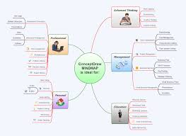 conceptdraw mindmap applications of mindmapping examples of mind