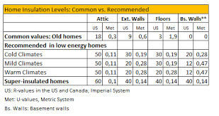 Insulation R Value For Basement Walls by Insulation Tables Calculators And Software