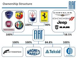 who owns fiat