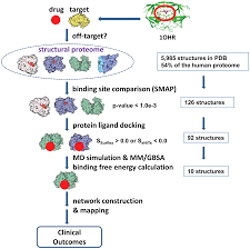drug discovery using chemical systems biology weak inhibition of