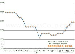 gold rate per gram in kerala india december 2016 gold price
