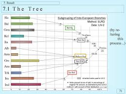 Indo European Languages Family Tree Map by The Great Wagon Road