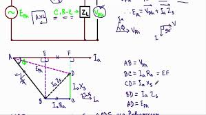 alternator phasor diagram with leading power factor load youtube