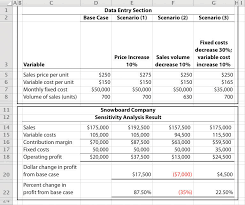 Cost Volume Profit Graph Excel Template Managerial Accounting 1 0 Flatworld