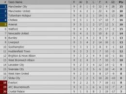 2017 2018 premier league table premier league 2017 2018 week 9 highlights results comments and