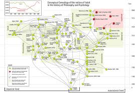 frontiers a genealogical map of the concept of habit frontiers