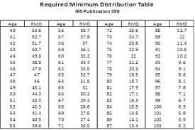 Gypsy Rmd Joint Life Expectancy Table F23 On Simple Home Interior